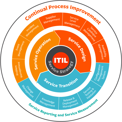 itil-processes
